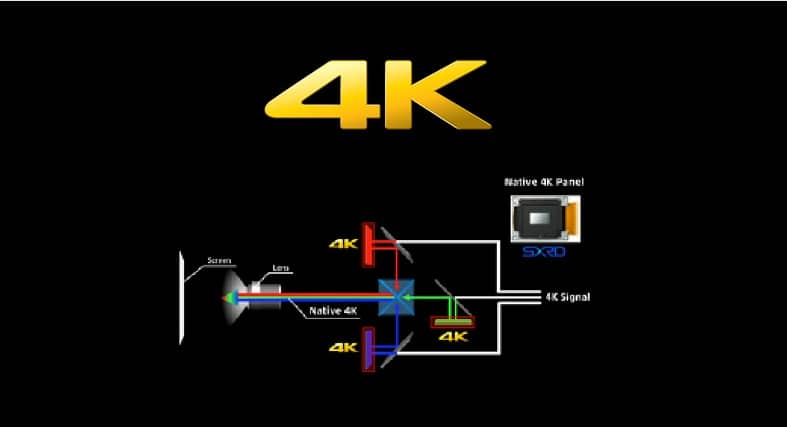 What is a 4K Projector